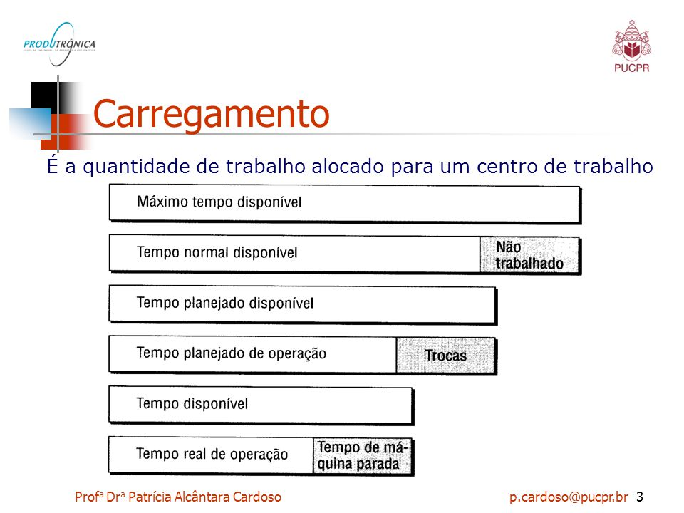 Prof a Dr a Patrícia Alcântara Cardoso p.cardoso@pucpr.br14 Seqüenciamento 5- FIFO (First In First Out): Método escolhido por razões práticas.