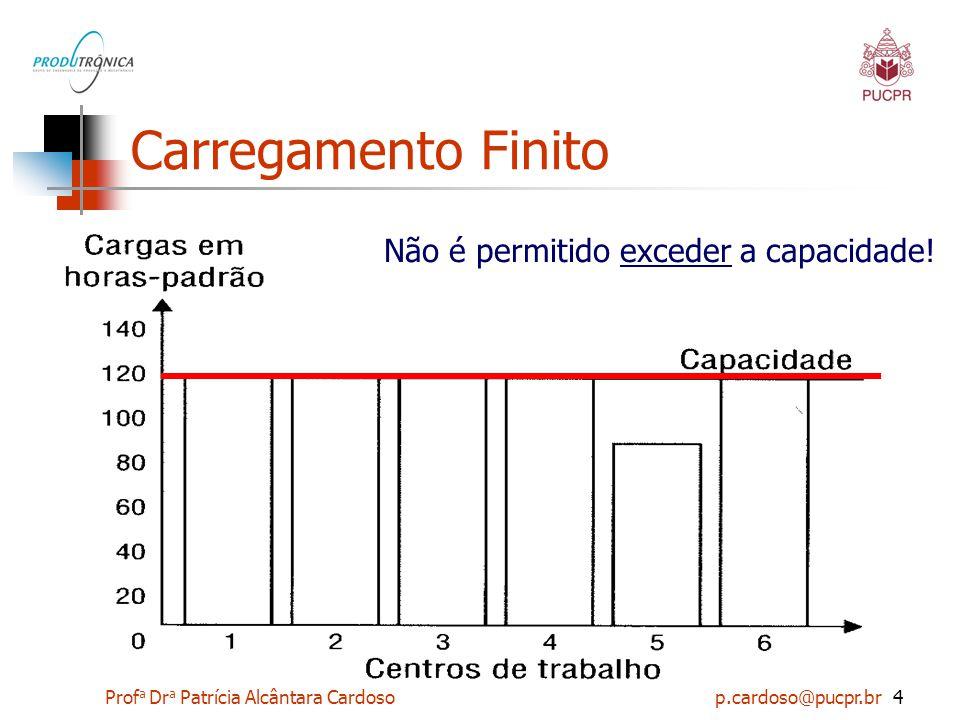 Prof a Dr a Patrícia Alcântara Cardoso p.cardoso@pucpr.br4 Carregamento Finito Não é permitido exceder a capacidade!