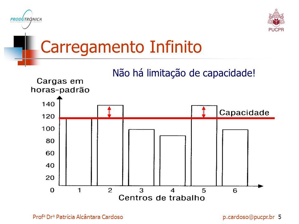 Prof a Dr a Patrícia Alcântara Cardoso p.cardoso@pucpr.br6 Atividades de Planejamento e Controle Carregamento QUANTO FAZER.