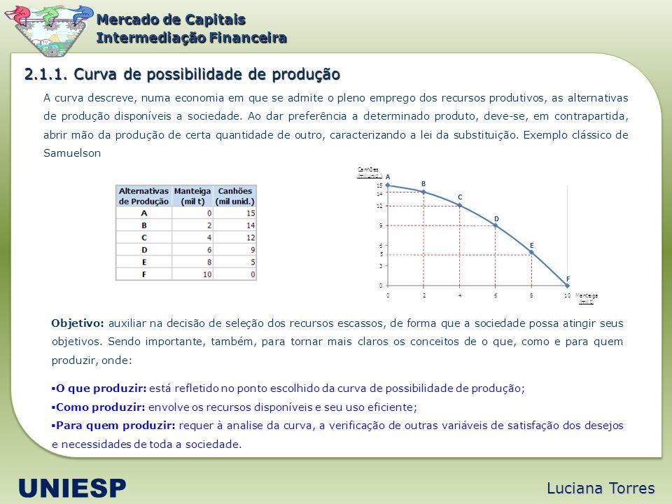 Mercado de Capitais Intermediação Financeira A curva descreve, numa economia em que se admite o pleno emprego dos recursos produtivos, as alternativas