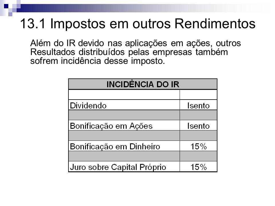 13.1 Impostos em outros Rendimentos Além do IR devido nas aplicações em ações, outros Resultados distribuídos pelas empresas também sofrem incidência desse imposto.