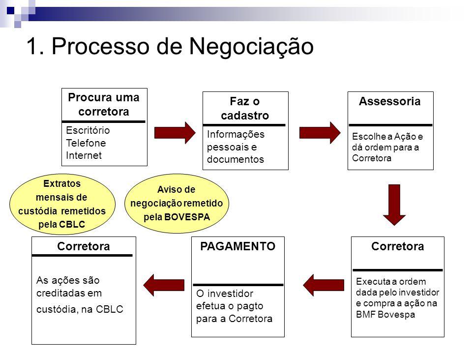 1. Processo de Negociação Procura uma corretora Escritório Telefone Internet Faz o cadastro Informações pessoais e documentos Assessoria Escolhe a Açã