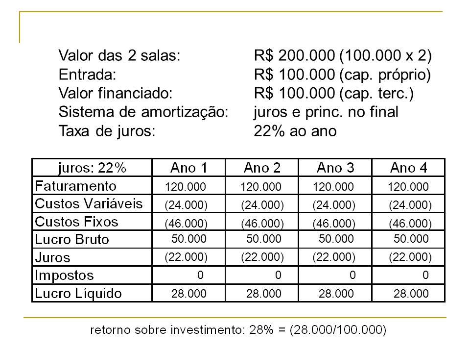 R$ 200.000 (100.000 x 2) R$ 100.000 (cap.próprio) R$ 100.000 (cap.
