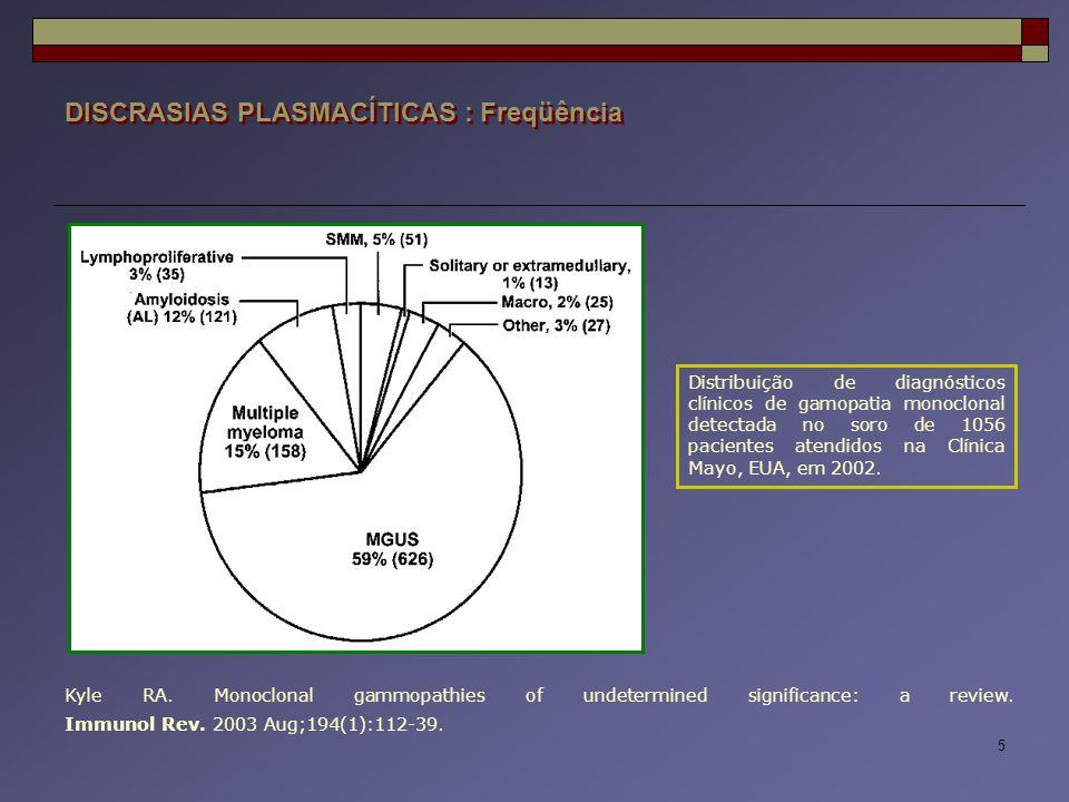 26 DISCRASIAS PLASMACÍTICAS : Mieloma Múltiplo  Abordagem terapêutica : Quimioterapia Talidomida Radioterapia Transplante de medula óssea (Autólogo x Alogeneico) Plasmaférese Bisfosfonatos (Pequenas moléculas inorgânicas que se ligam fortemente aos cristais de hidroxiapatita na matriz óssea, reduzindo a atividade osteoclástica) Bortezomibe (Velcade ® ) – Inibidor de proteassoma (= Complexo enzimático responsável pela degradação e recomposição de ptns no interior das células, processo necessário à regularização do ciclo celular e à liberação de importantes componentes para o crescimento e multiplicação das células, tanto normais como neoplásicas) Fatores de crescimento hematopoético Outras (ATB, Cirurgias, Hemotransfusão etc)  Abordagem terapêutica : Quimioterapia Talidomida Radioterapia Transplante de medula óssea (Autólogo x Alogeneico) Plasmaférese Bisfosfonatos (Pequenas moléculas inorgânicas que se ligam fortemente aos cristais de hidroxiapatita na matriz óssea, reduzindo a atividade osteoclástica) Bortezomibe (Velcade ® ) – Inibidor de proteassoma (= Complexo enzimático responsável pela degradação e recomposição de ptns no interior das células, processo necessário à regularização do ciclo celular e à liberação de importantes componentes para o crescimento e multiplicação das células, tanto normais como neoplásicas) Fatores de crescimento hematopoético Outras (ATB, Cirurgias, Hemotransfusão etc) Durie BG et al.