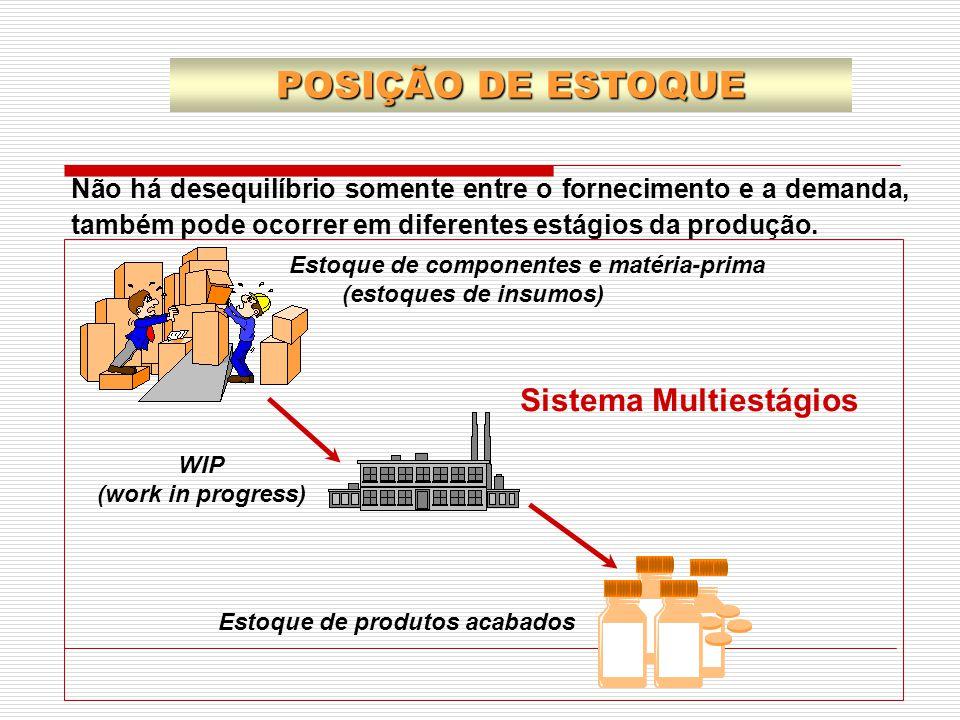 Não há desequilíbrio somente entre o fornecimento e a demanda, também pode ocorrer em diferentes estágios da produção. POSIÇÃO DE ESTOQUE Sistema Mult
