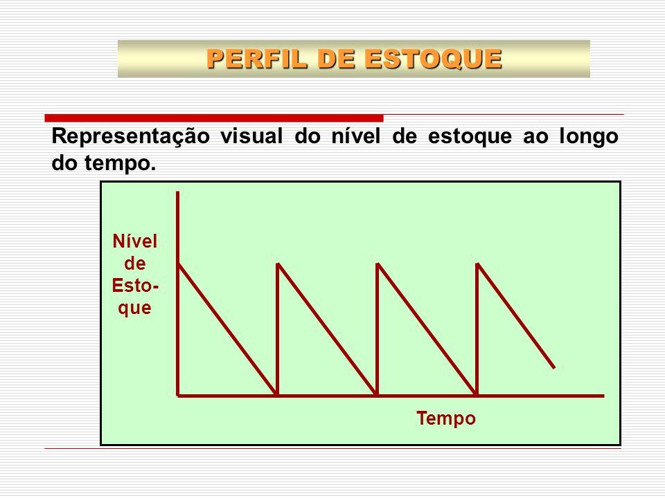Representação visual do nível de estoque ao longo do tempo. Tempo Nível de Esto- que PERFIL DE ESTOQUE