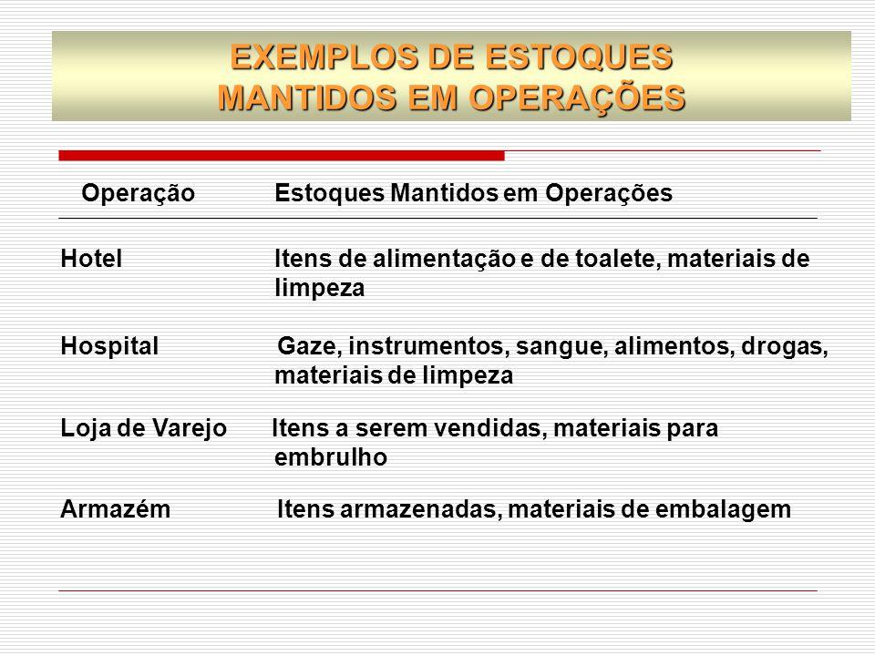 Operação Estoques Mantidos em Operações Hotel Itens de alimentação e de toalete, materiais de limpeza Hospital Gaze, instrumentos, sangue, alimentos,