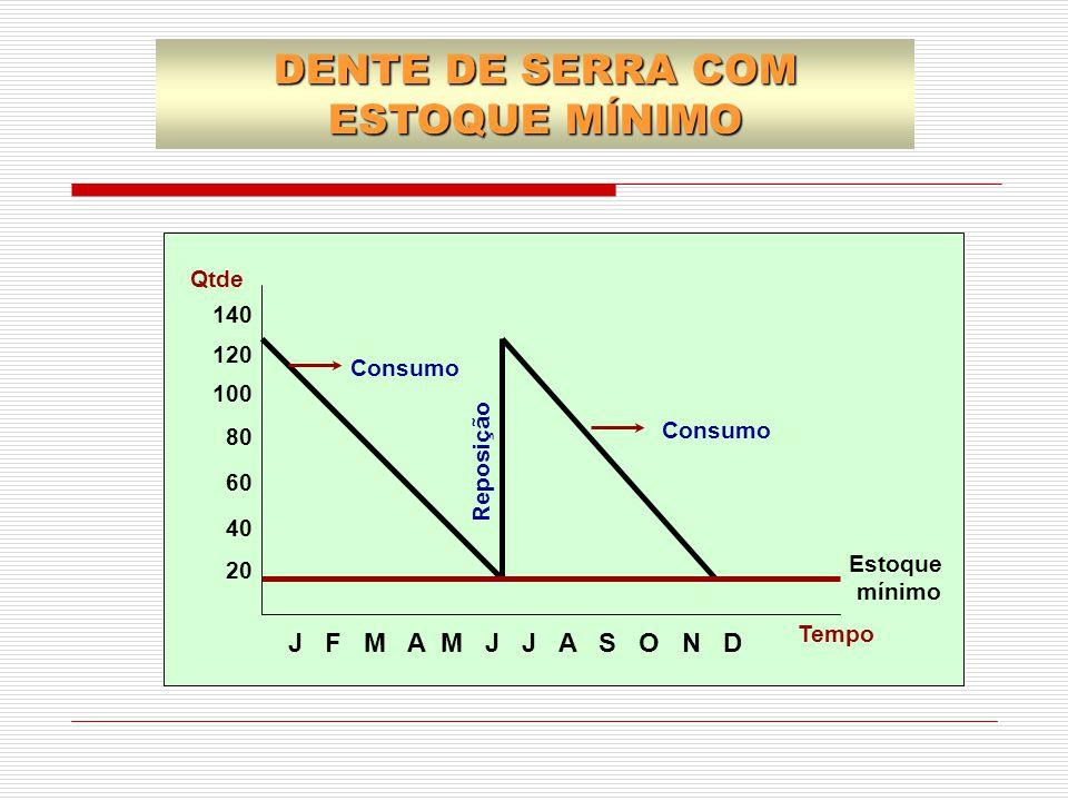 J F M A M J J A S O N D Reposição Consumo 140 120 100 80 60 40 20 Consumo Qtde Estoque mínimo Tempo DENTE DE SERRA COM ESTOQUE MÍNIMO