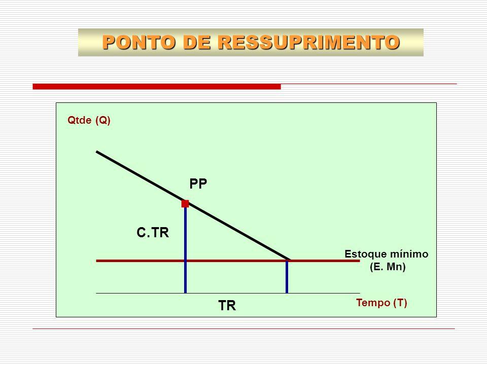 Qtde (Q) Estoque mínimo (E. Mn) Tempo (T) PP TR C.TR. PONTO DE RESSUPRIMENTO