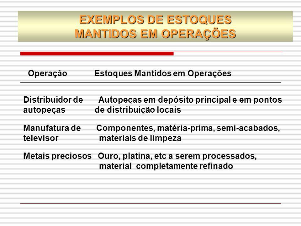 Os custos utilizados nas decisões sobre administração de estoques são : 1) Custo por item 2) Custo de armazenamento 3) Custo de pedidos CUSTOS DE ESTOQUES