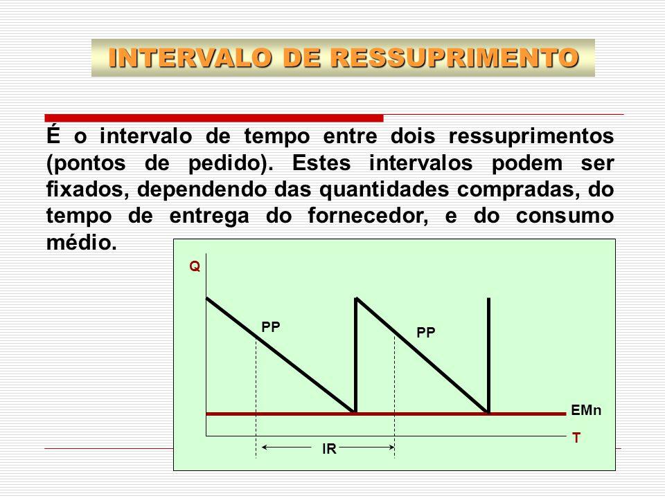 É o intervalo de tempo entre dois ressuprimentos (pontos de pedido). Estes intervalos podem ser fixados, dependendo das quantidades compradas, do temp