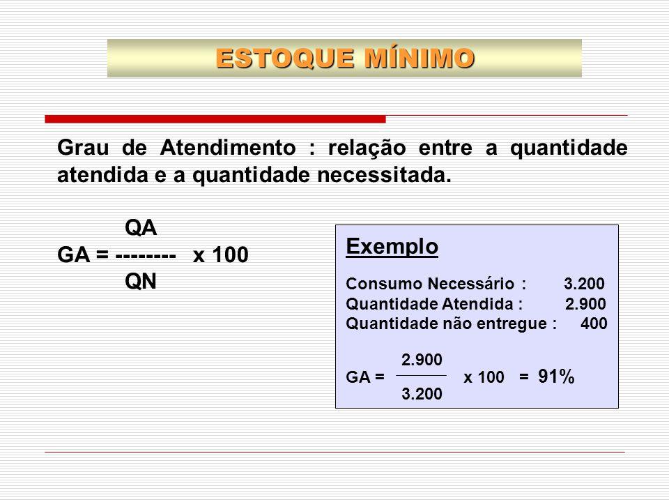 Grau de Atendimento : relação entre a quantidade atendida e a quantidade necessitada. QA GA = -------- x 100 QN Exemplo Consumo Necessário : 3.200 Qua