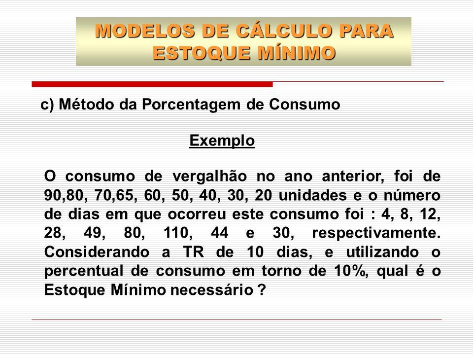 c) Método da Porcentagem de Consumo Exemplo O consumo de vergalhão no ano anterior, foi de 90,80, 70,65, 60, 50, 40, 30, 20 unidades e o número de dia