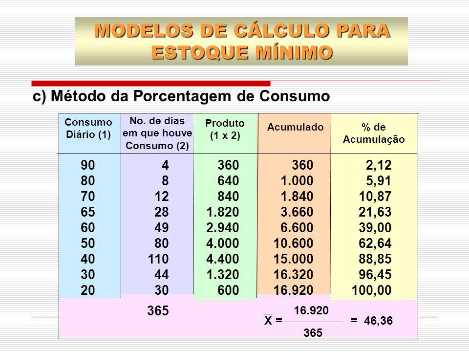 c) Método da Porcentagem de Consumo MODELOS DE CÁLCULO PARA ESTOQUE MÍNIMO 90 80 70 65 60 50 40 30 20 360 640 840 1.820 2.940 4.000 4.400 1.320 600 36
