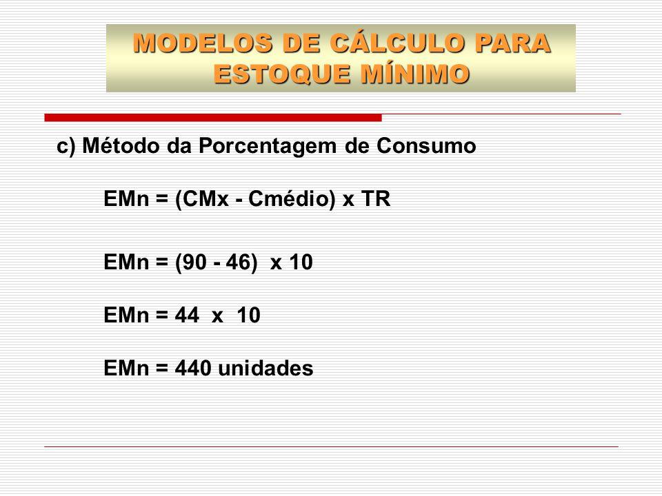 c) Método da Porcentagem de Consumo EMn = (CMx - Cmédio) x TR EMn = (90 - 46) x 10 EMn = 44 x 10 EMn = 440 unidades MODELOS DE CÁLCULO PARA ESTOQUE MÍ