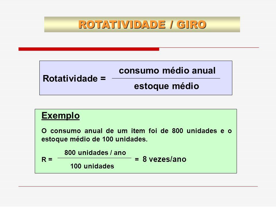 consumo médio anual Rotatividade = estoque médio Exemplo O consumo anual de um item foi de 800 unidades e o estoque médio de 100 unidades. 800 unidade