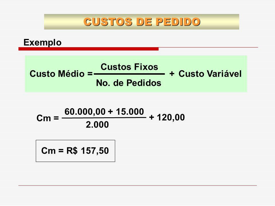 60.000,00 + 15.000 2.000 + 120,00 Cm = Cm = R$ 157,50 CUSTOS DE PEDIDO Exemplo Custo MédioCusto Variável Custos Fixos No. de Pedidos =+