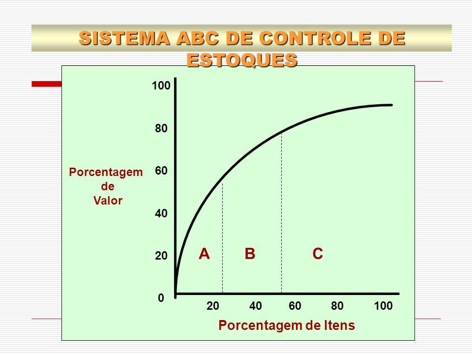 A B C Porcentagem de Itens Porcentagem de Valor 20 40 60 80 100 100 80 60 40 20 0 SISTEMA ABC DE CONTROLE DE ESTOQUES