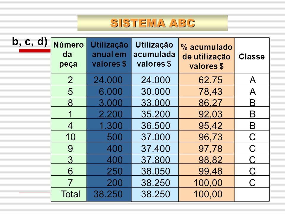 b, c, d) SISTEMA ABC 2 5 8 1 4 10 9 3 6 7 Total 24.000 6.000 3.000 2.200 1.300 500 400 250 200 38.250 62.75 78,43 86,27 92,03 95,42 96,73 97,78 98,82
