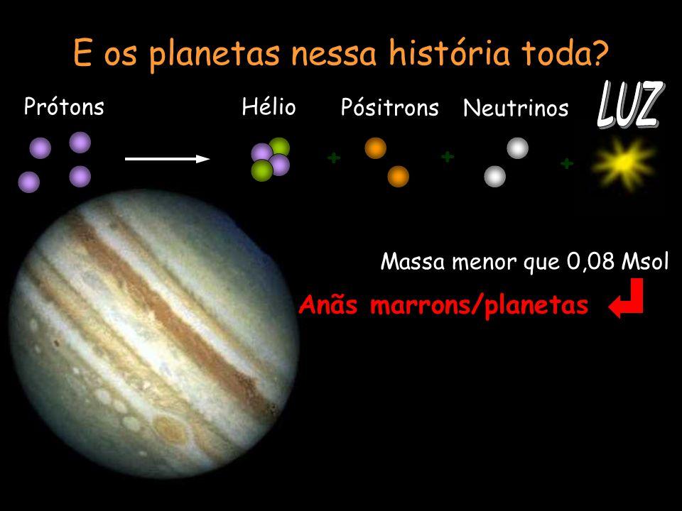 Massa menor que 0,08 Msol Anãs marrons/planetas E os planetas nessa história toda? + + + PrótonsHélio Pósitrons Neutrinos