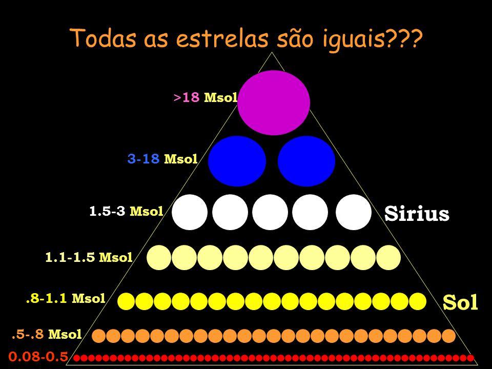 Sirius Sol >18 Msol 3-18 Msol 1.5-3 Msol 1.1-1.5 Msol.8-1.1 Msol.5-.8 Msol 0.08-0.5 Todas as estrelas são iguais???