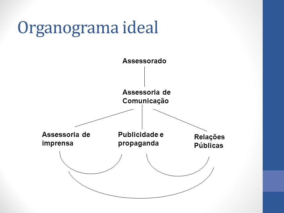 Organograma ideal Assessorado Assessoria de Comunicação Assessoria de imprensa Publicidade e propaganda Relações Públicas