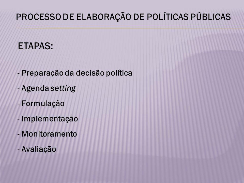 ETAPAS: - Preparação da decisão política - Agenda setting - Formulação - Implementação - Monitoramento - Avaliação
