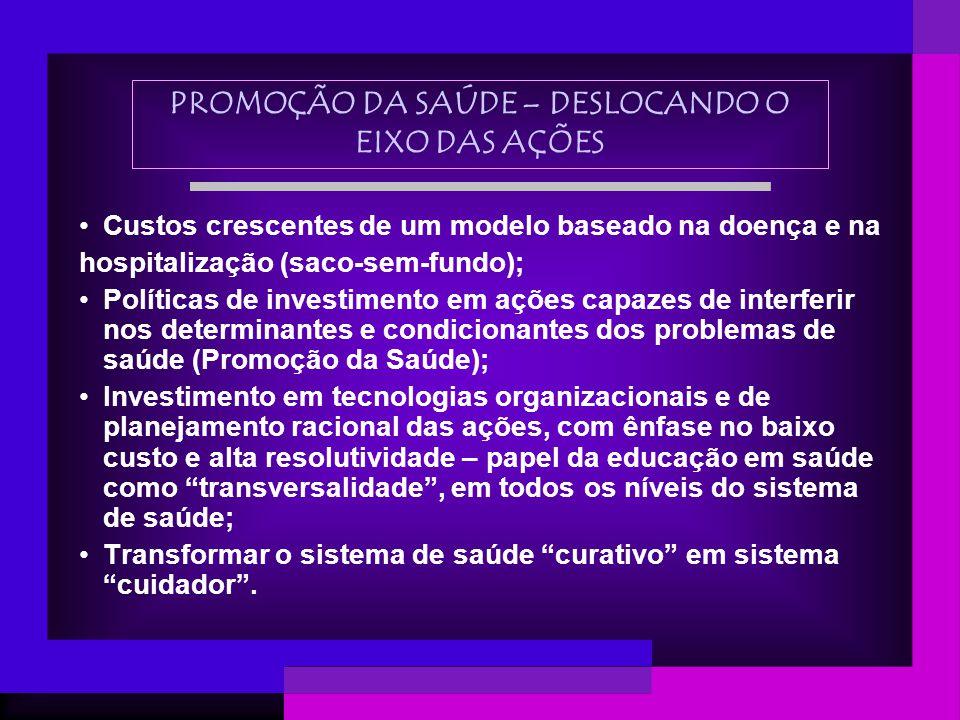PROMOÇÃO DA SAÚDE – DESLOCANDO O EIXO DAS AÇÕES Custos crescentes de um modelo baseado na doença e na hospitalização (saco-sem-fundo); Políticas de in