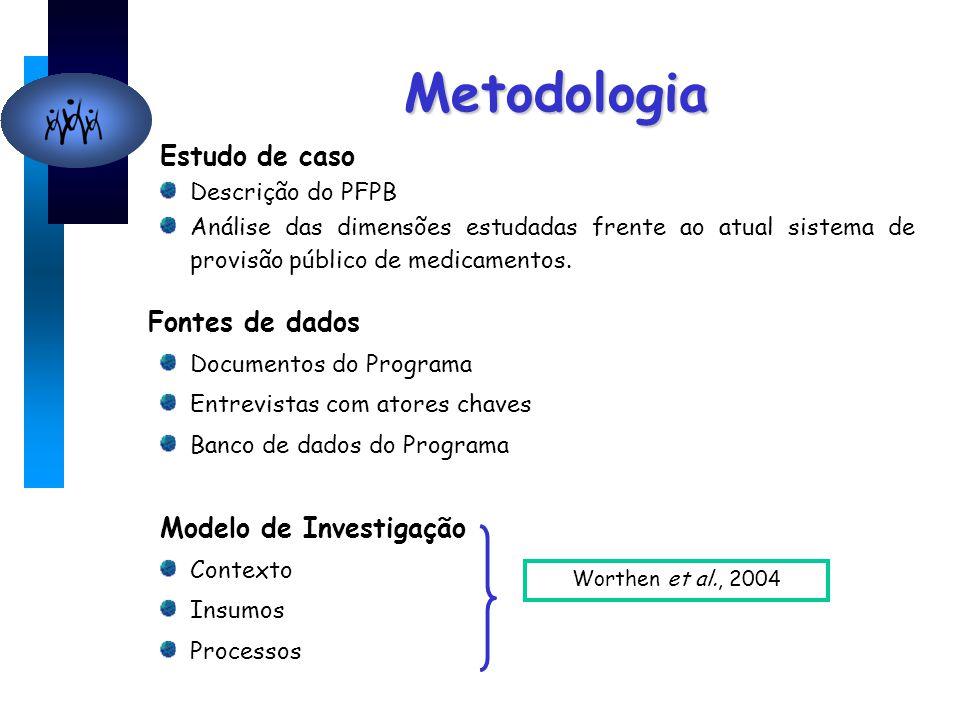 Metodologia Estudo de caso Descrição do PFPB Análise das dimensões estudadas frente ao atual sistema de provisão público de medicamentos. Fontes de da