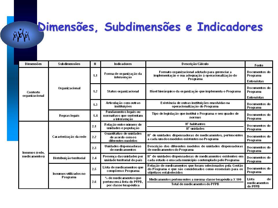 Dimensões, Subdimensões e Indicadores