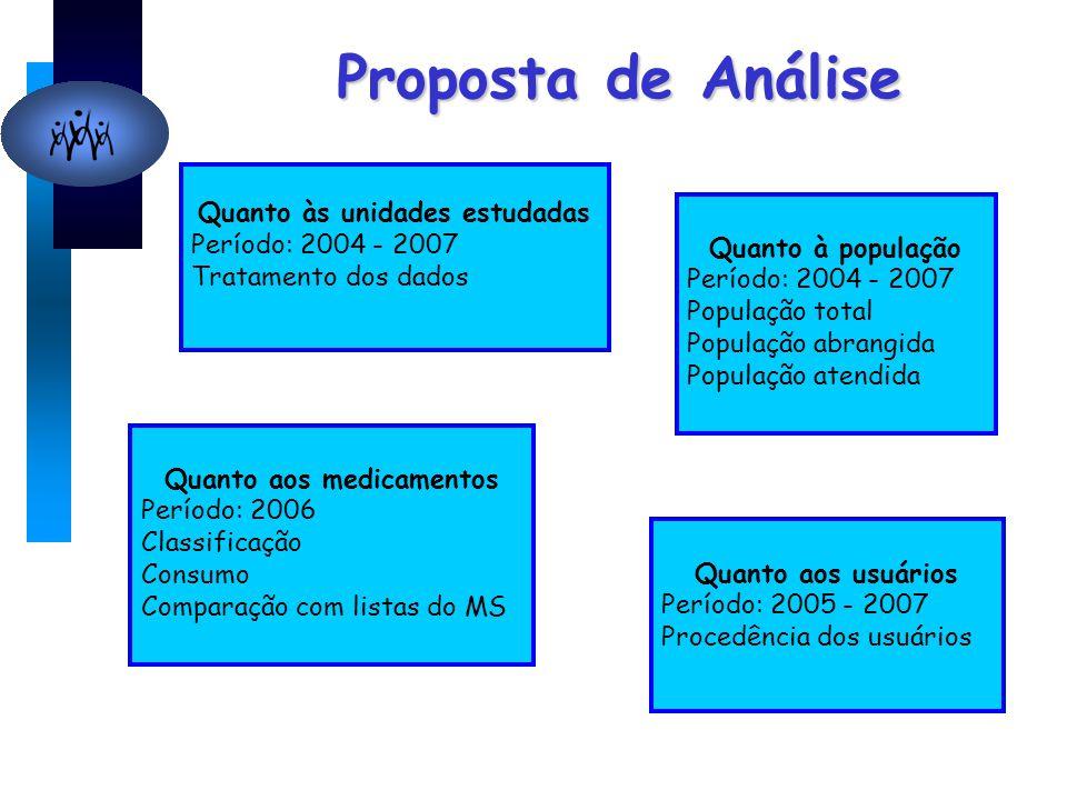 Proposta de Análise Quanto às unidades estudadas Período: 2004 - 2007 Tratamento dos dados Quanto à população Período: 2004 - 2007 População total Pop