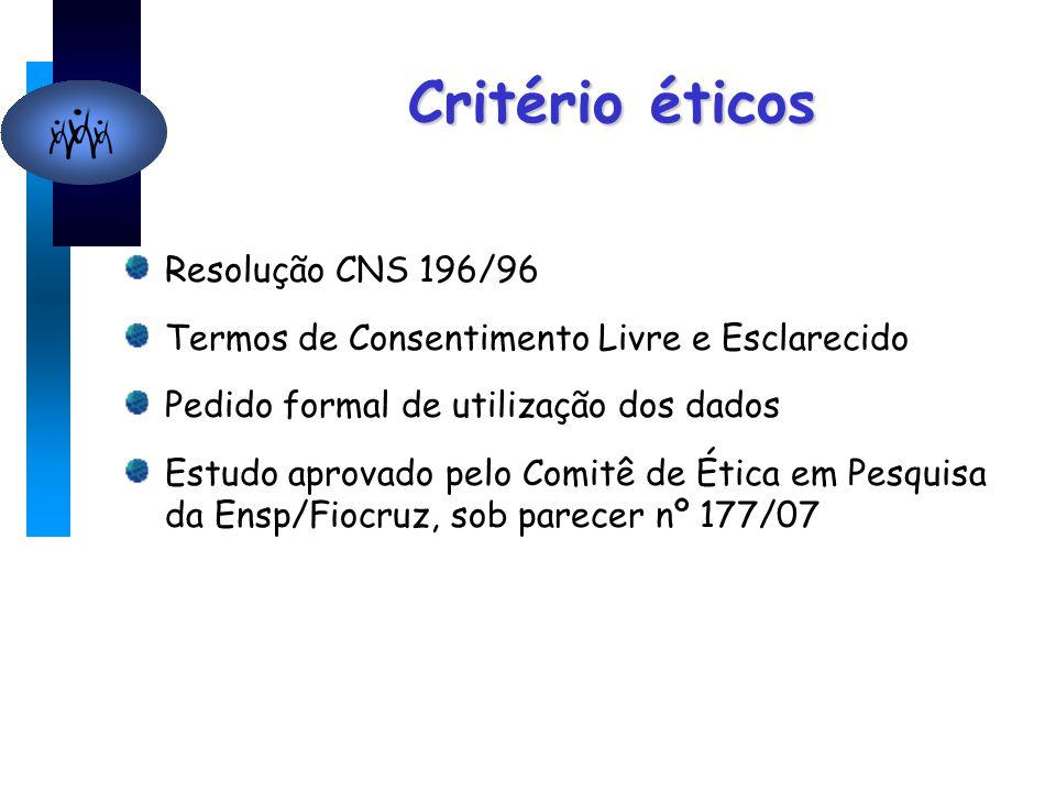 Critério éticos Resolução CNS 196/96 Termos de Consentimento Livre e Esclarecido Pedido formal de utilização dos dados Estudo aprovado pelo Comitê de Ética em Pesquisa da Ensp/Fiocruz, sob parecer nº 177/07