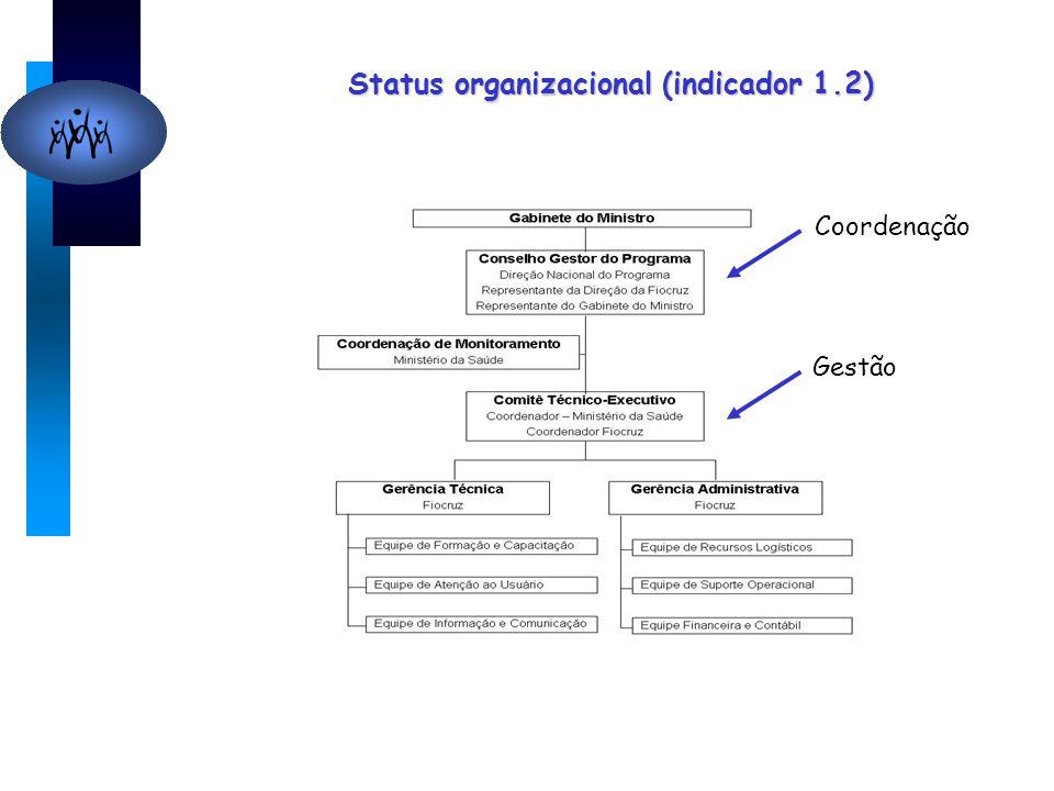 Status organizacional (indicador 1.2) Coordenação Gestão