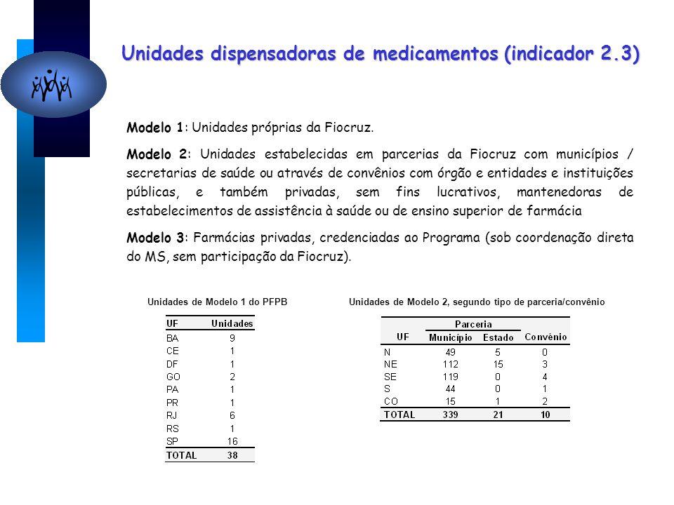 Unidades dispensadoras de medicamentos (indicador 2.3) Modelo 1: Unidades próprias da Fiocruz. Modelo 2: Unidades estabelecidas em parcerias da Fiocru
