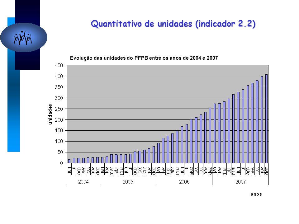 Quantitativo de unidades (indicador 2.2) Evolução das unidades do PFPB entre os anos de 2004 e 2007