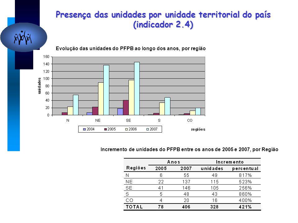 Presença das unidades por unidade territorial do país (indicador 2.4) Evolução das unidades do PFPB ao longo dos anos, por região Incremento de unidades do PFPB entre os anos de 2005 e 2007, por Região