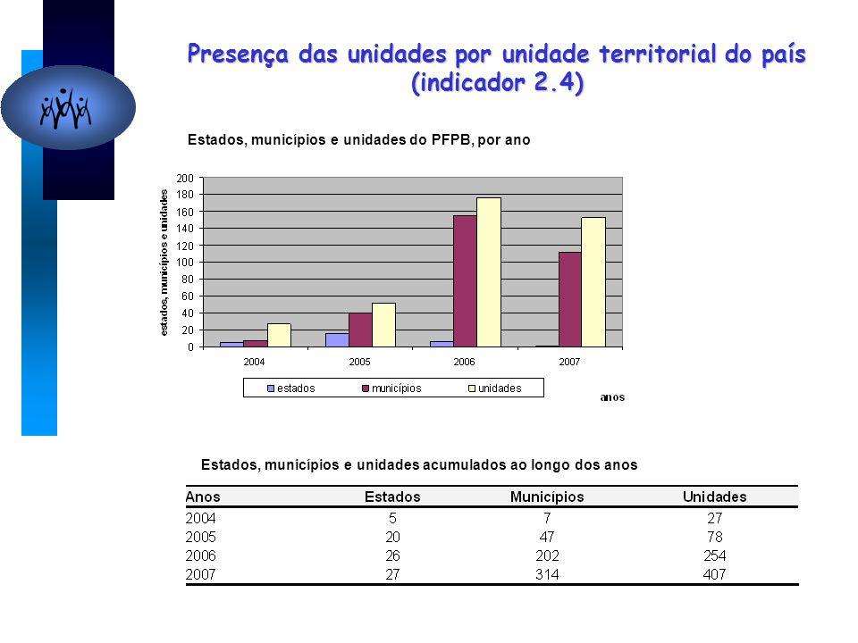 Presença das unidades por unidade territorial do país (indicador 2.4) Estados, municípios e unidades do PFPB, por ano Estados, municípios e unidades acumulados ao longo dos anos
