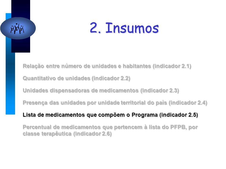 2. Insumos Relação entre número de unidades e habitantes (indicador 2.1) Quantitativo de unidades (indicador 2.2) Unidades dispensadoras de medicament