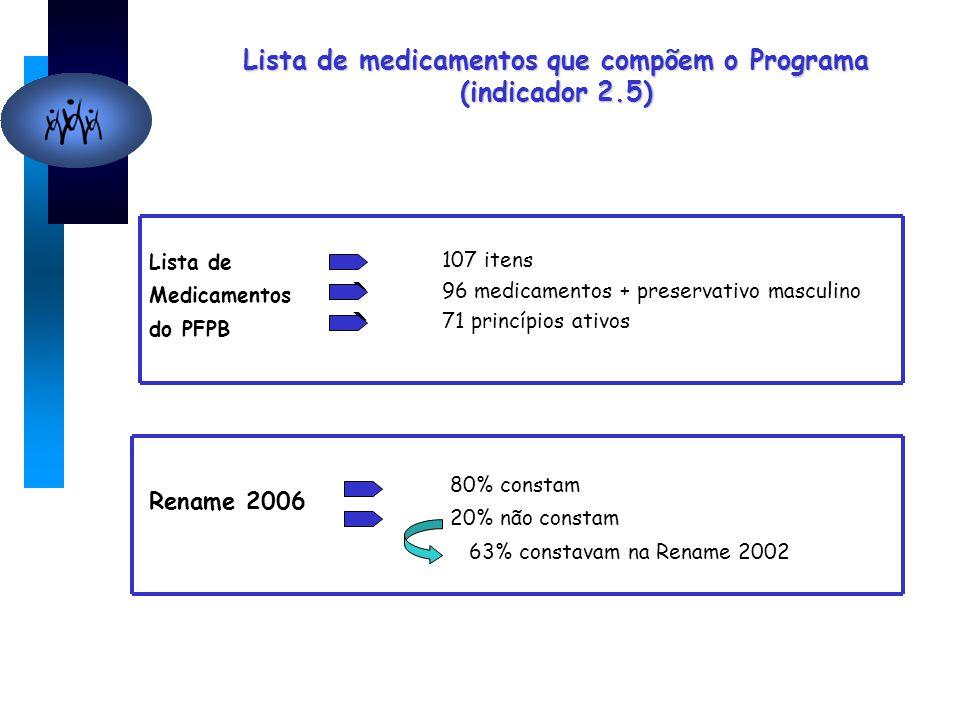 Lista de medicamentos que compõem o Programa (indicador 2.5) Rename 2006 80% constam 20% não constam 63% constavam na Rename 2002 Lista de Medicamento