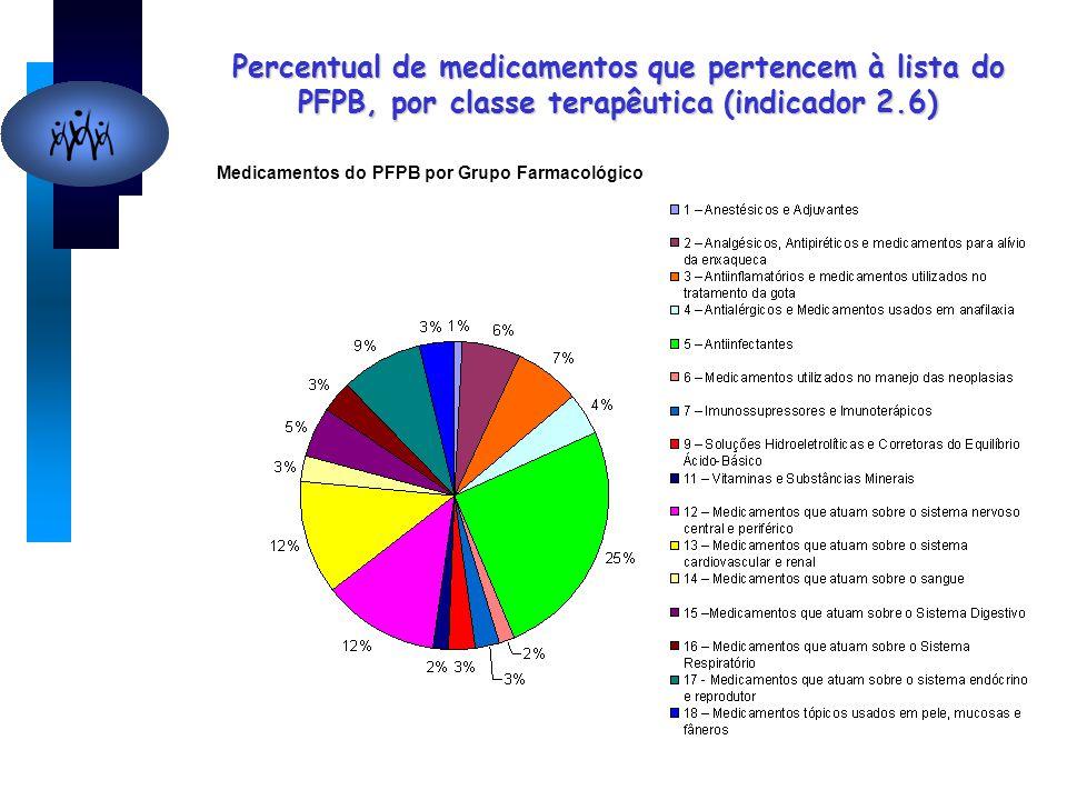 Medicamentos do PFPB por Grupo Farmacológico