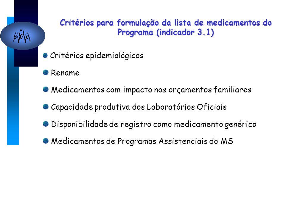 Critérios para formulação da lista de medicamentos do Programa (indicador 3.1) Critérios epidemiológicos Rename Medicamentos com impacto nos orçamentos familiares Capacidade produtiva dos Laboratórios Oficiais Disponibilidade de registro como medicamento genérico Medicamentos de Programas Assistenciais do MS