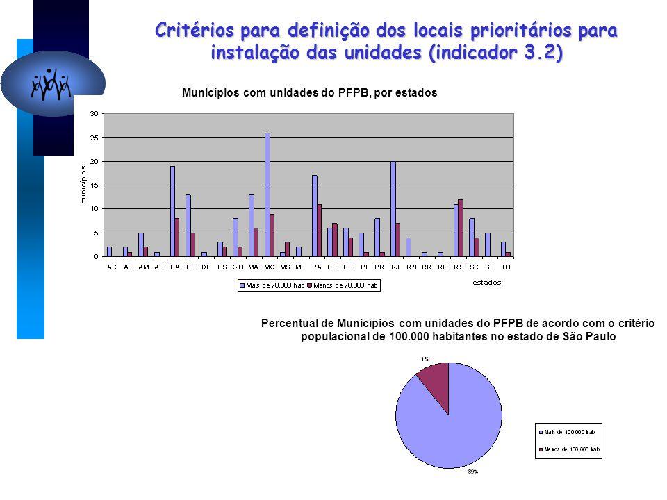 Critérios para definição dos locais prioritários para instalação das unidades (indicador 3.2) Municípios com unidades do PFPB, por estados Percentual de Municípios com unidades do PFPB de acordo com o critério populacional de 100.000 habitantes no estado de São Paulo