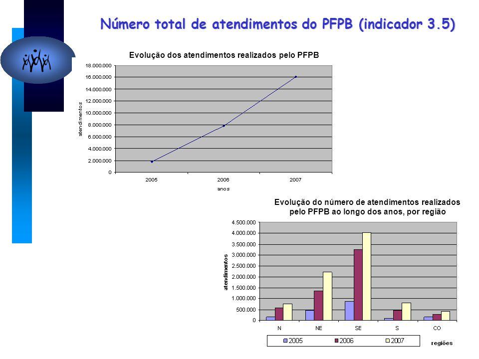 Número total de atendimentos do PFPB (indicador 3.5) Evolução dos atendimentos realizados pelo PFPB Evolução do número de atendimentos realizados pelo