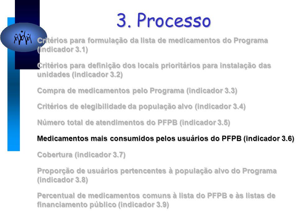 3. Processo Critérios para formulação da lista de medicamentos do Programa (indicador 3.1) Critérios para definição dos locais prioritários para insta