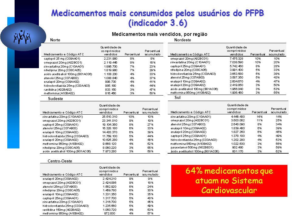 Medicamentos mais consumidos pelos usuários do PFPB (indicador 3.6) NorteNordeste Sudeste Sul Centro-Oeste 64% medicamentos que atuam no Sistema Cardiovascular Medicamentos mais vendidos, por região