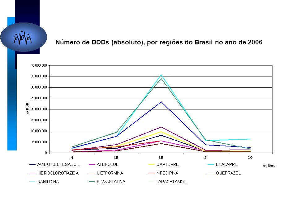 Número de DDDs (absoluto), por regiões do Brasil no ano de 2006