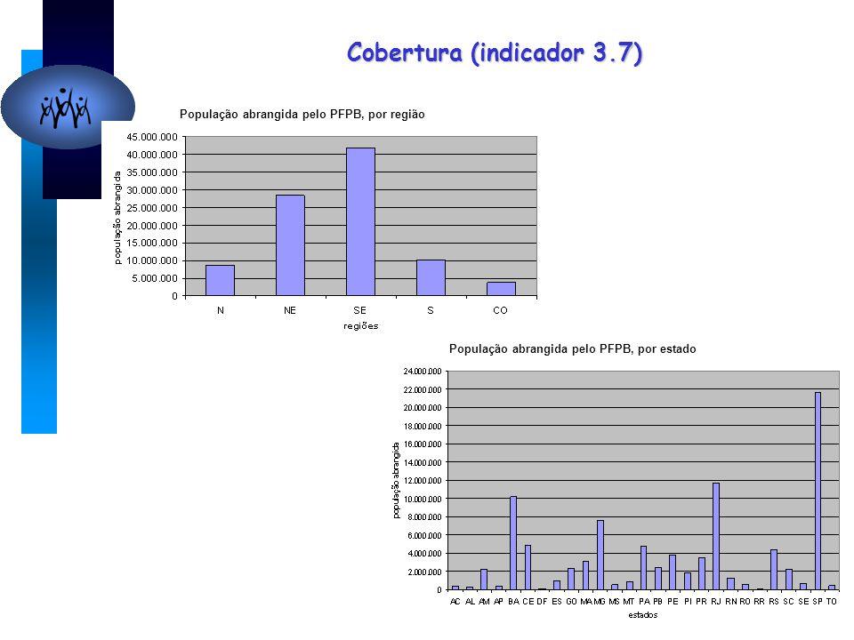 Cobertura (indicador 3.7) População abrangida pelo PFPB, por região População abrangida pelo PFPB, por estado
