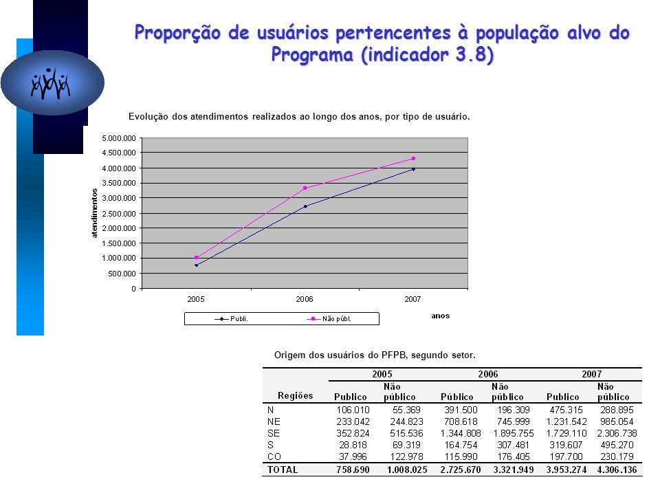 Proporção de usuários pertencentes à população alvo do Programa (indicador 3.8) Evolução dos atendimentos realizados ao longo dos anos, por tipo de usuário.