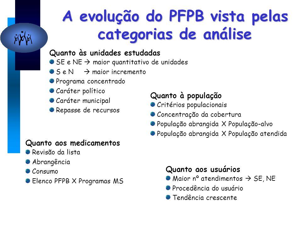 A evolução do PFPB vista pelas categorias de análise Quanto às unidades estudadas SE e NE  maior quantitativo de unidades S e N  maior incremento Pr