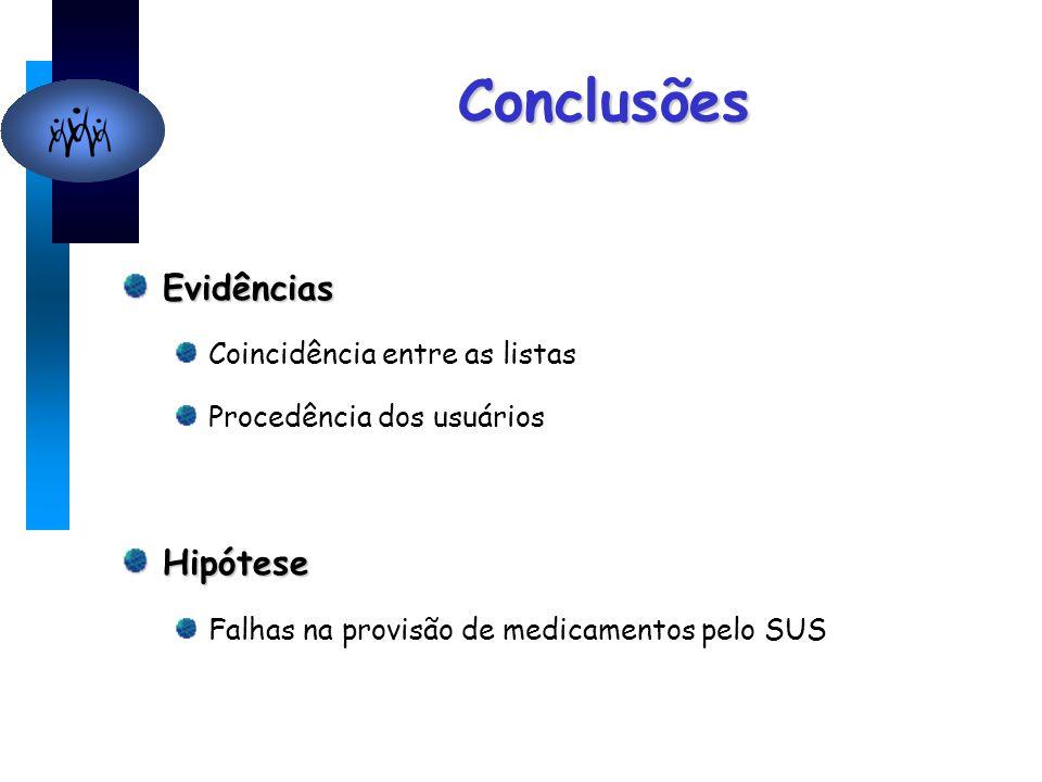 Conclusões Evidências Coincidência entre as listas Procedência dos usuáriosHipótese Falhas na provisão de medicamentos pelo SUS